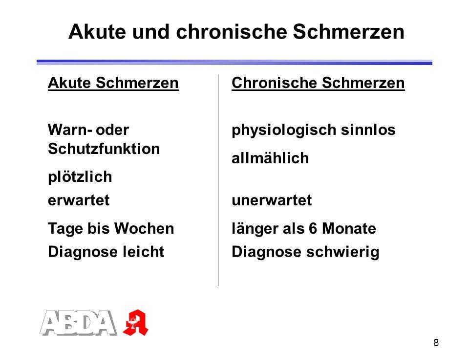 Akute und chronische Schmerzen
