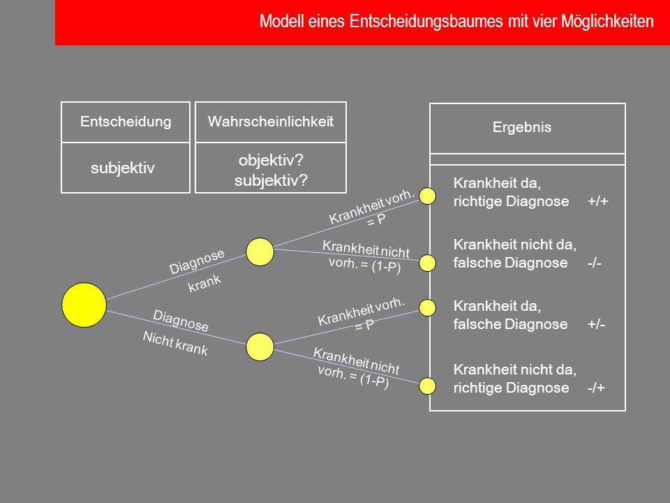 Modell eines Entscheidungsbaumes mit vier Möglichkeiten