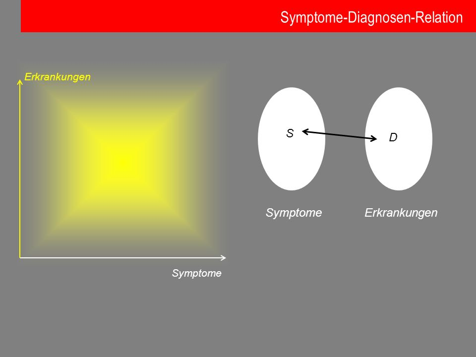 Symptome-Diagnosen-Relation