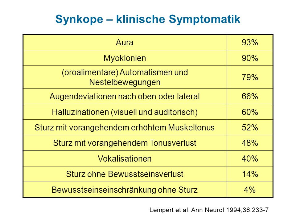 Synkope – klinische Symptomatik