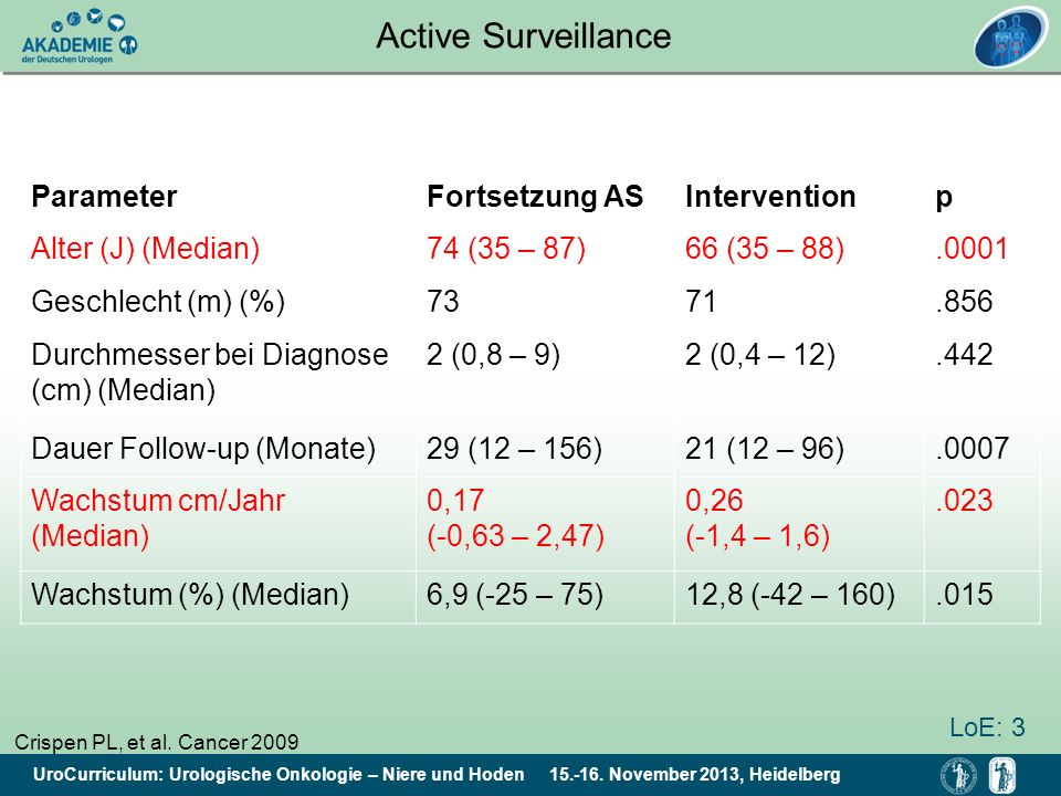 Active Surveillance Parameter Fortsetzung AS Intervention p