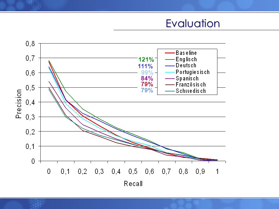 Evaluation 121% 111% 99% 84% 79% 79%