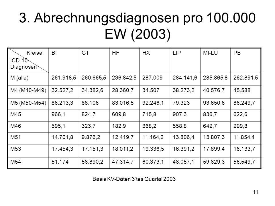 3. Abrechnungsdiagnosen pro 100.000 EW (2003)