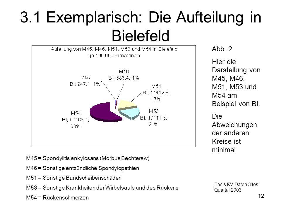 3.1 Exemplarisch: Die Aufteilung in Bielefeld