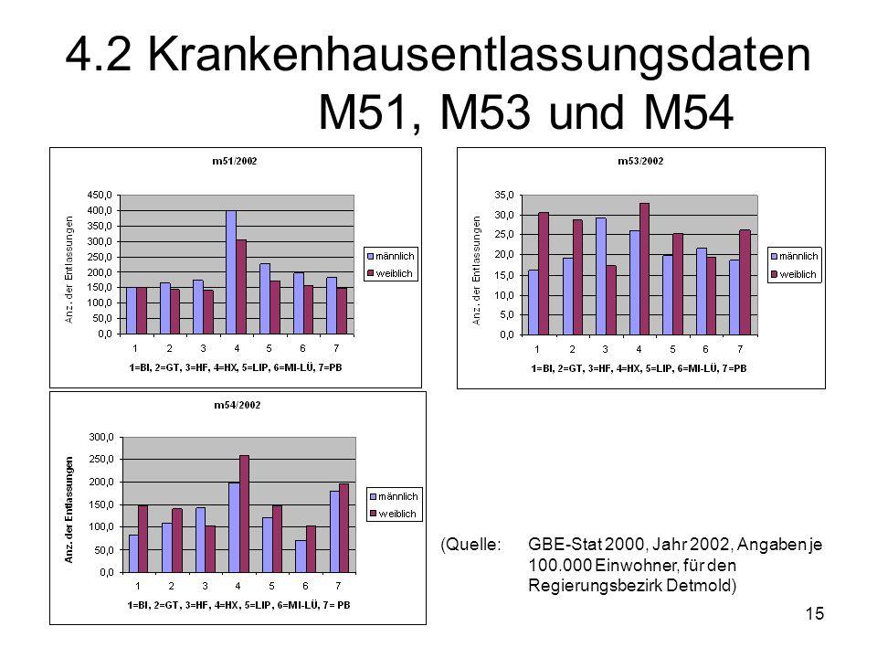 4.2 Krankenhausentlassungsdaten M51, M53 und M54