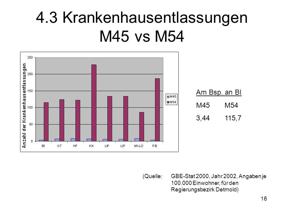 4.3 Krankenhausentlassungen M45 vs M54