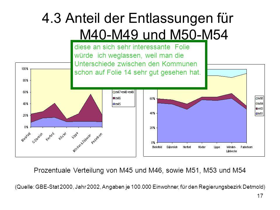 4.3 Anteil der Entlassungen für M40-M49 und M50-M54