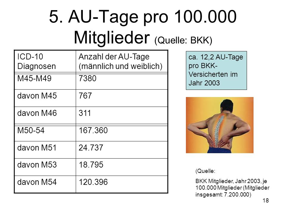 5. AU-Tage pro 100.000 Mitglieder (Quelle: BKK)