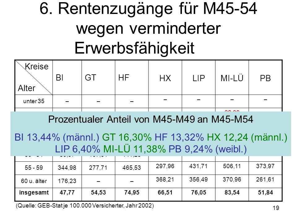 6. Rentenzugänge für M45-54 wegen verminderter Erwerbsfähigkeit