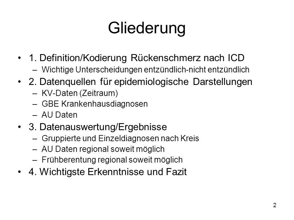 Gliederung 1. Definition/Kodierung Rückenschmerz nach ICD