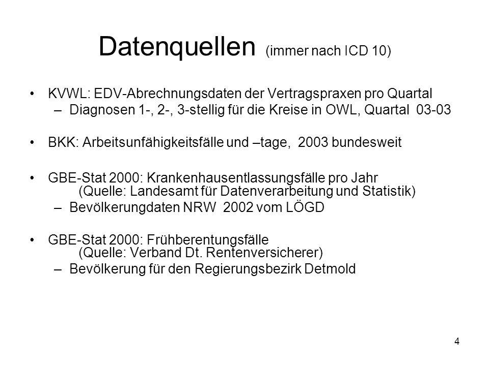 Datenquellen (immer nach ICD 10)