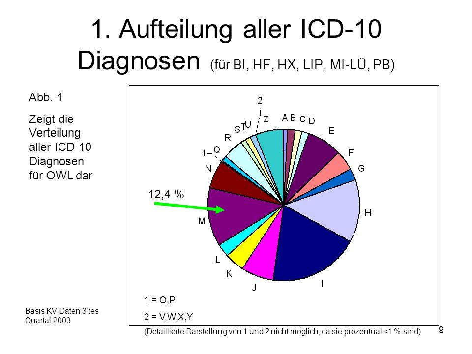 1. Aufteilung aller ICD-10 Diagnosen (für BI, HF, HX, LIP, MI-LÜ, PB)