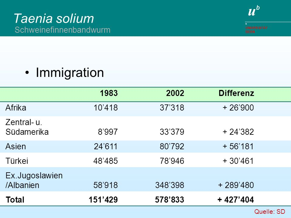 Taenia solium Immigration Schweinefinnenbandwurm 1983 2002 Differenz