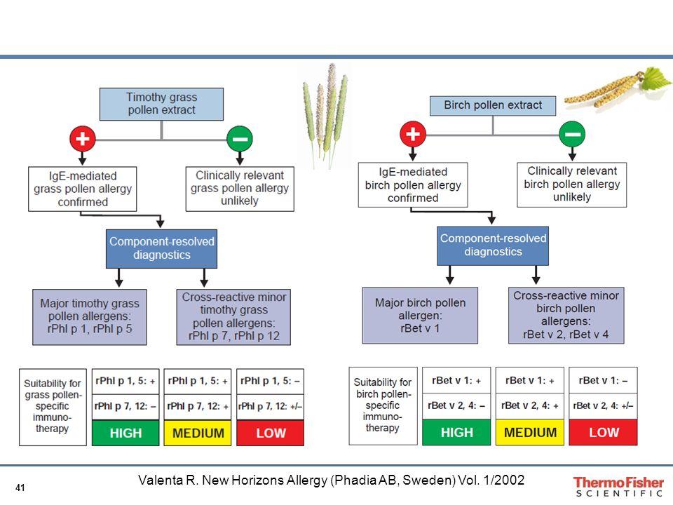 Valenta R. New Horizons Allergy (Phadia AB, Sweden) Vol. 1/2002
