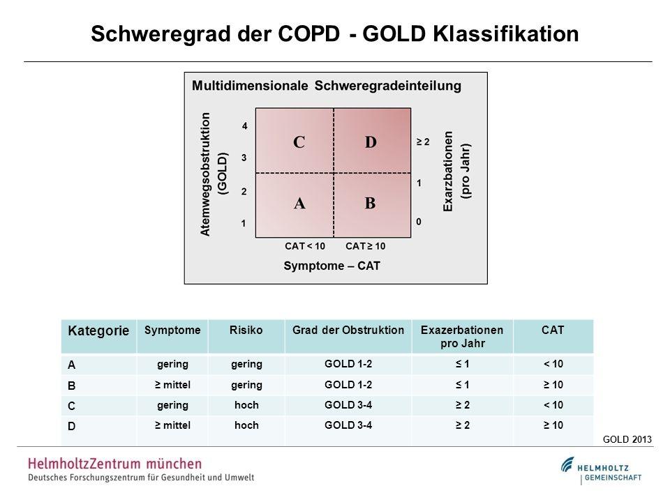 Schweregrad der COPD - GOLD Klassifikation