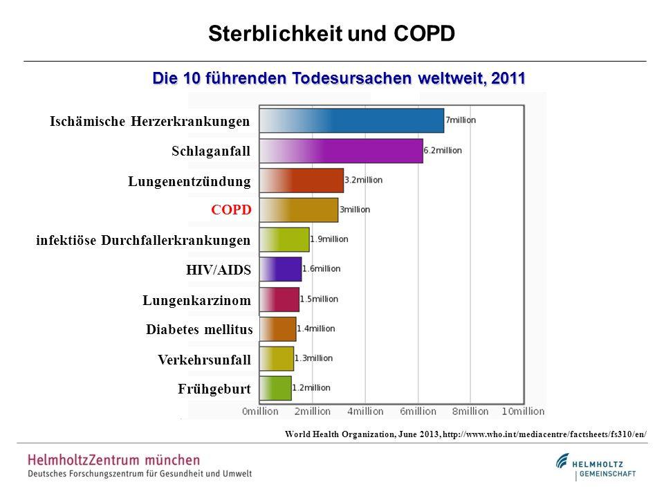 Sterblichkeit und COPD