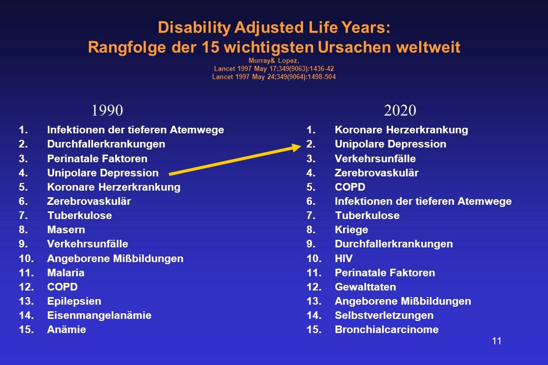 Disability Adjusted Life Years: Rangfolge der 15 wichtigsten Ursachen weltweit Murray& Lopez, Lancet 1997 May 17;349(9063):1436-42 Lancet 1997 May 24;349(9064):1498-504
