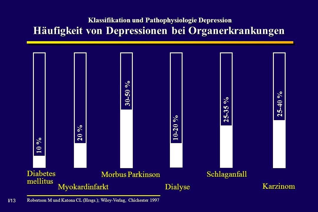 Diabetes mellitus Morbus Parkinson Schlaganfall Myokardinfarkt Dialyse