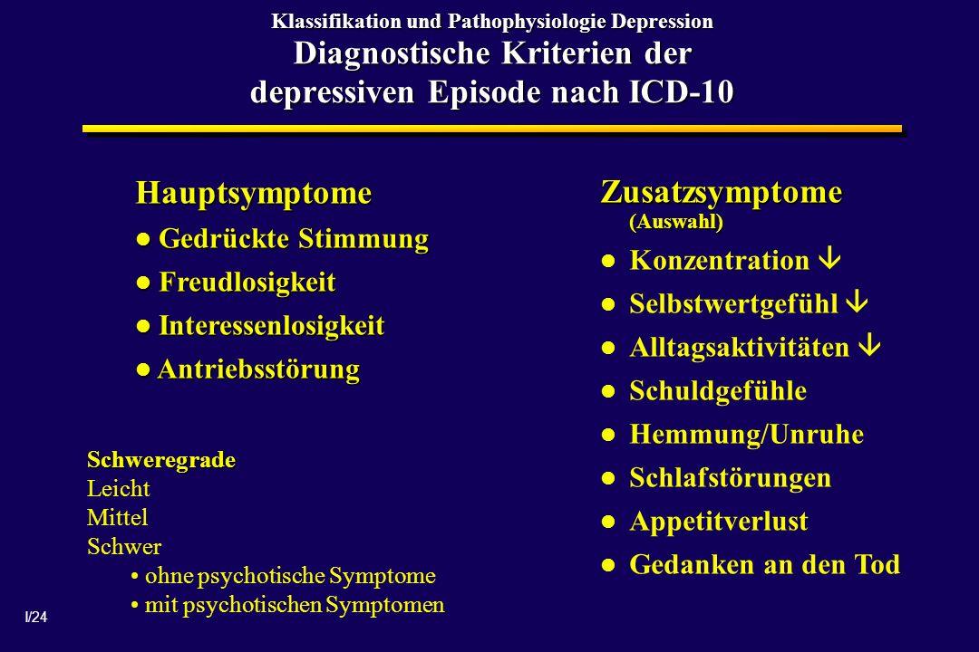 Zusatzsymptome (Auswahl)
