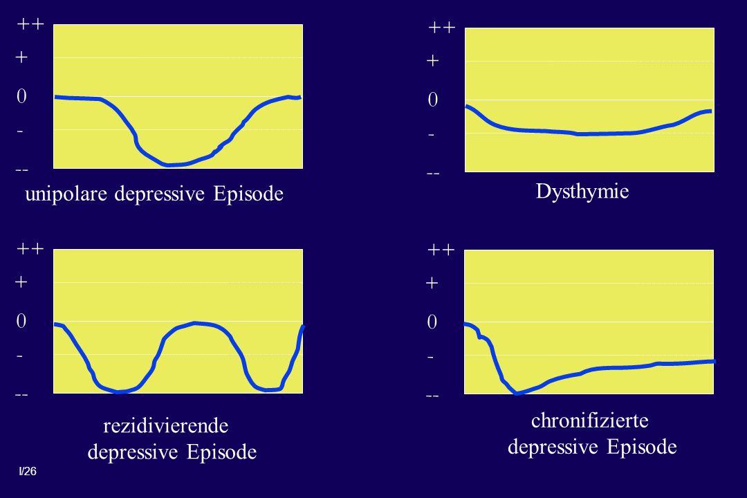 + ++ - -- + ++ - -- unipolare depressive Episode. Dysthymie. + ++ - -- + ++ - -- chronifizierte.