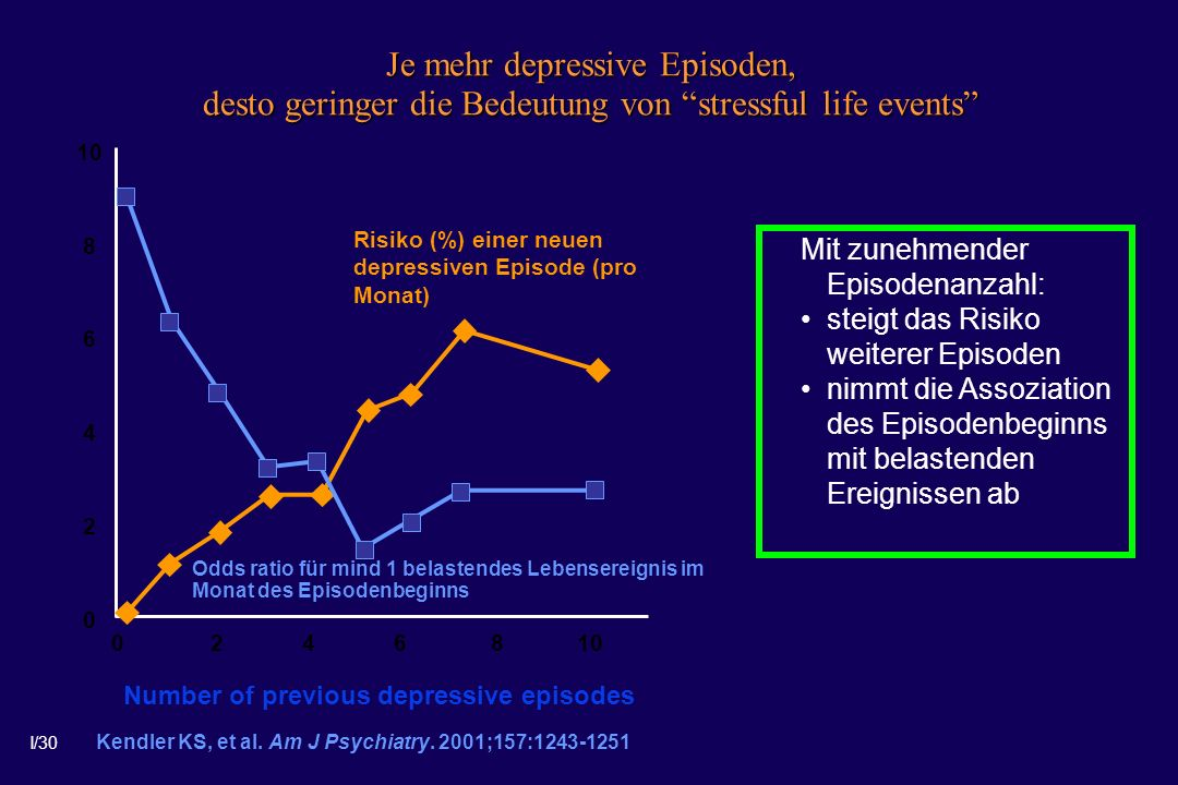 Number of previous depressive episodes