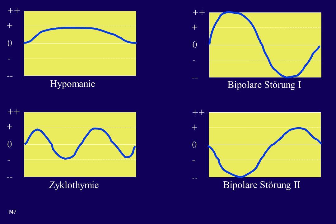 + ++ - -- + ++ - -- Hypomanie. Bipolare Störung I. + ++ - -- + ++ - -- Zyklothymie.