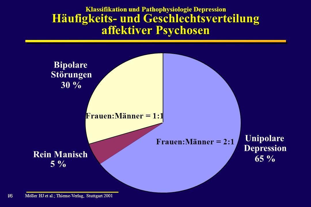Bipolare Störungen 30 % Unipolare Depression Rein Manisch 65 % 5 %