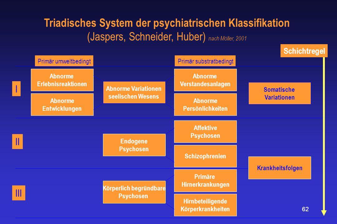 Triadisches System der psychiatrischen Klassifikation (Jaspers, Schneider, Huber) nach Möller, 2001