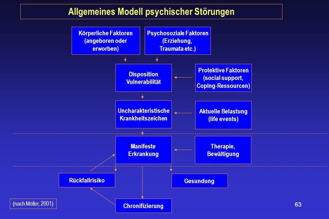 Allgemeines Modell psychischer Störungen