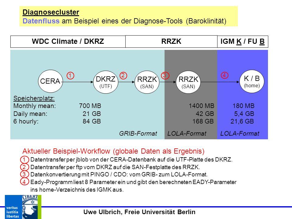 WDC Climate / DKRZ RRZK IGM K / FU B