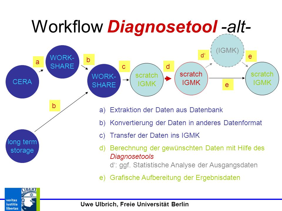 Workflow Diagnosetool -alt-