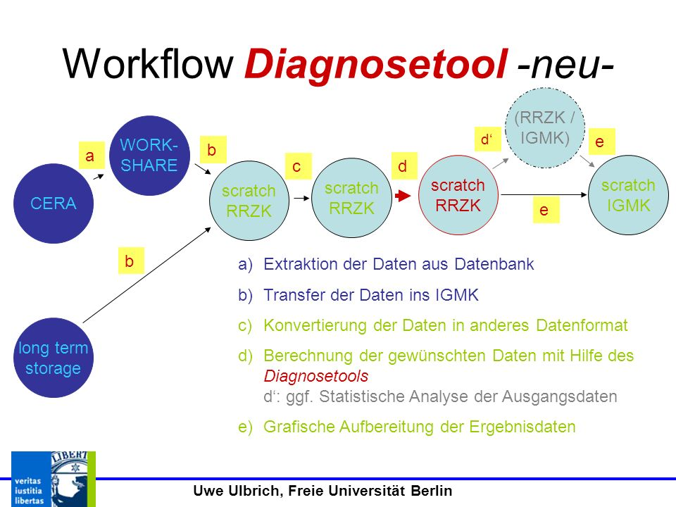 Workflow Diagnosetool -neu-