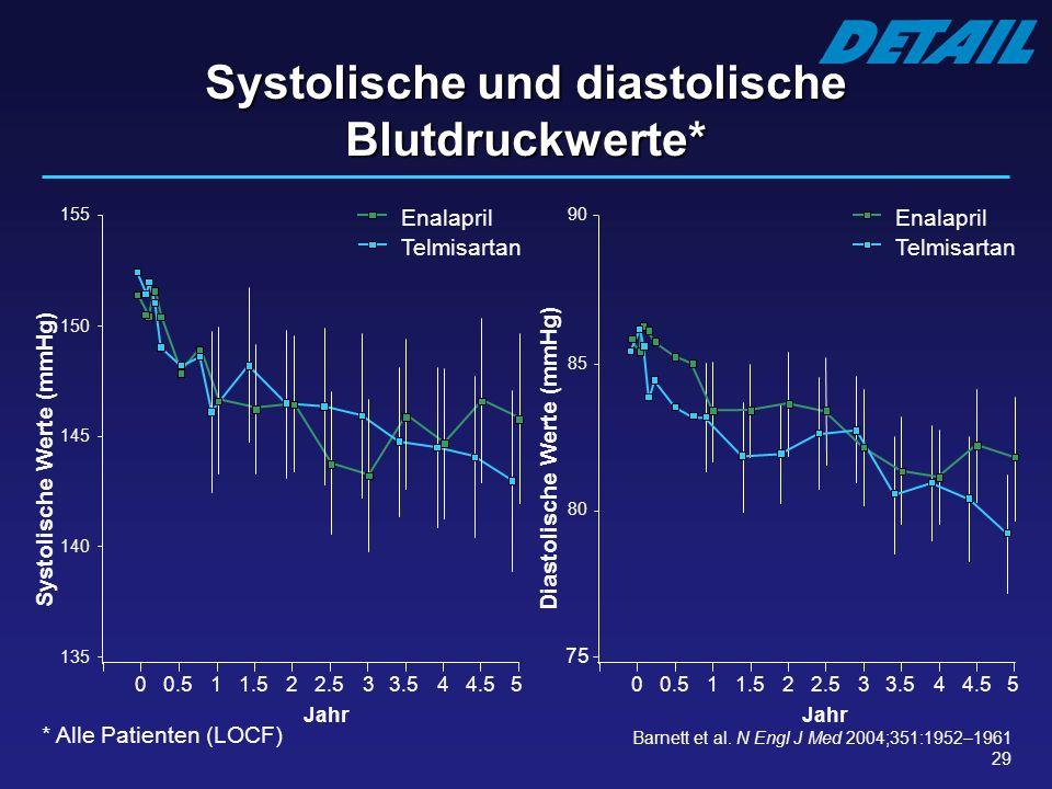 Systolische und diastolische Blutdruckwerte*
