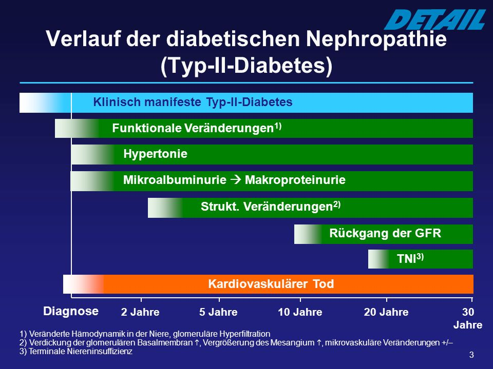 Verlauf der diabetischen Nephropathie (Typ-II-Diabetes)