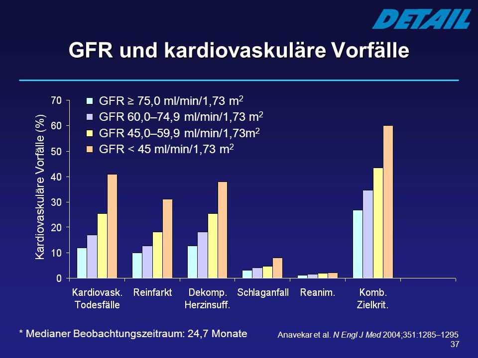 GFR und kardiovaskuläre Vorfälle