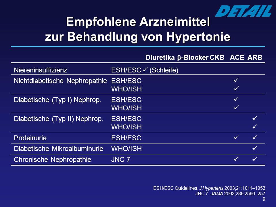 Empfohlene Arzneimittel zur Behandlung von Hypertonie