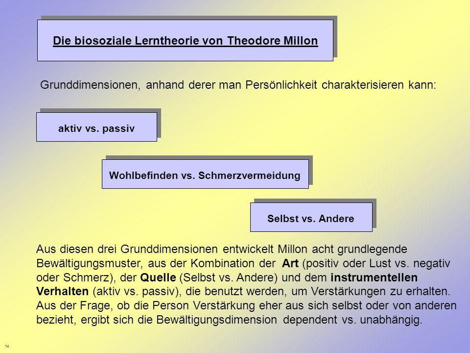 Die biosoziale Lerntheorie von Theodore Millon