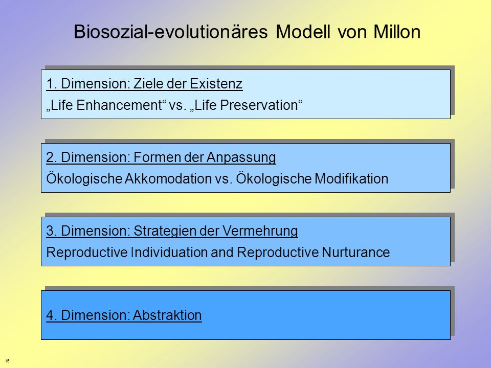 Biosozial-evolutionäres Modell von Millon