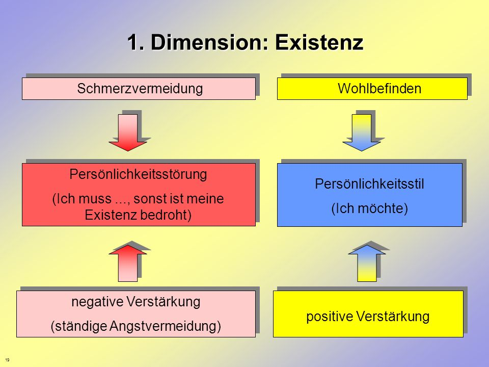1. Dimension: Existenz Schmerzvermeidung Wohlbefinden