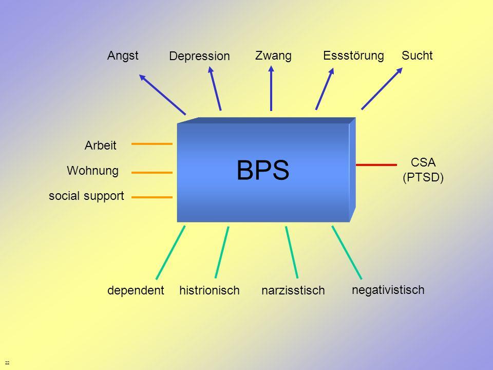 BPS Angst Depression Zwang Essstörung Sucht Arbeit CSA (PTSD) Wohnung