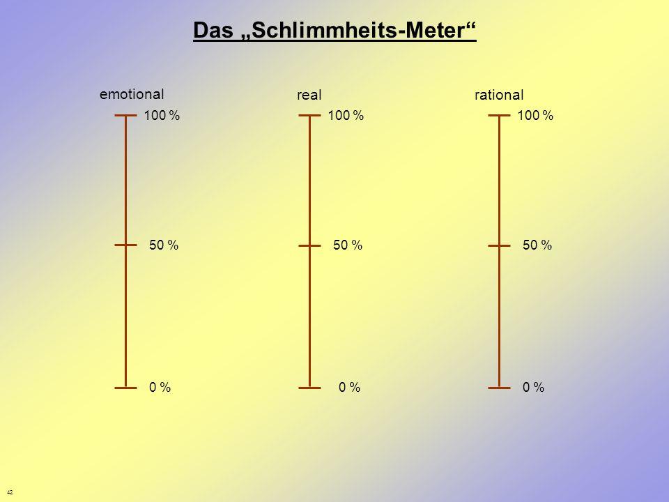 """Das """"Schlimmheits-Meter"""