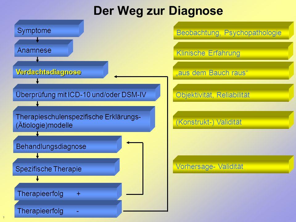 Der Weg zur Diagnose Beobachtung, Psychopathologie Klinische Erfahrung