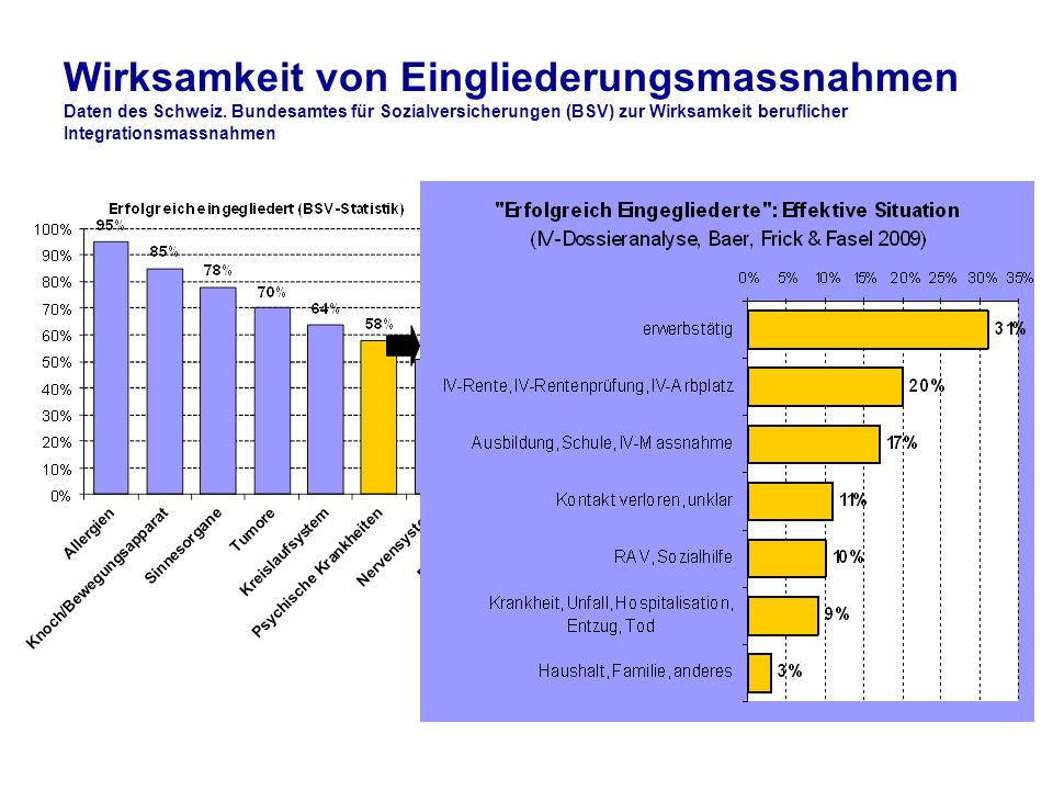 Wirksamkeit von Eingliederungsmassnahmen Daten des Schweiz