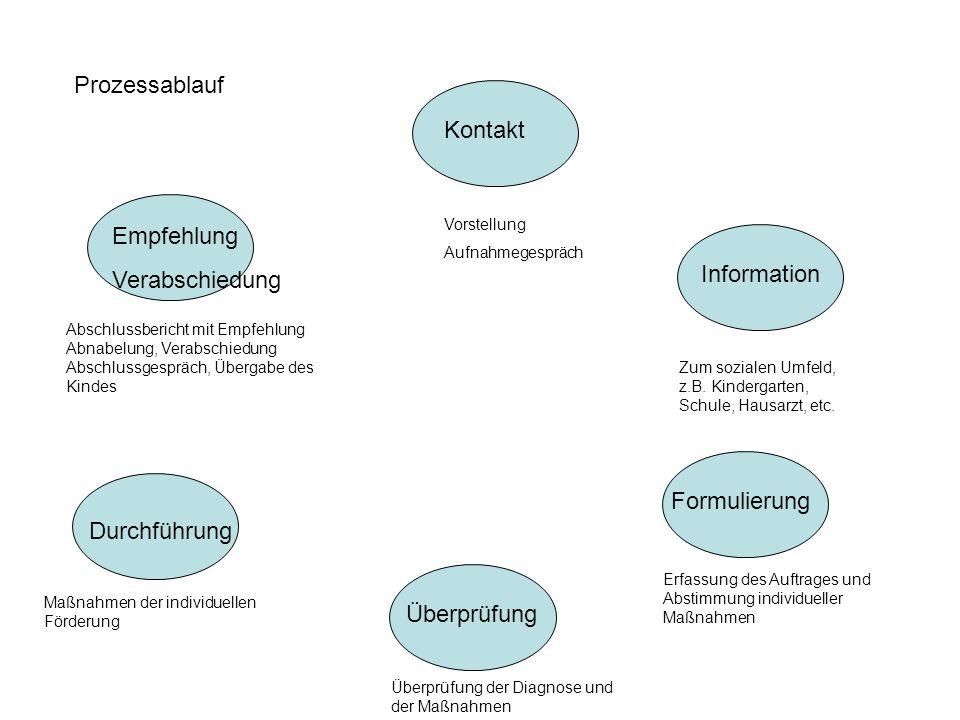 Prozessablauf Kontakt Empfehlung Verabschiedung Information