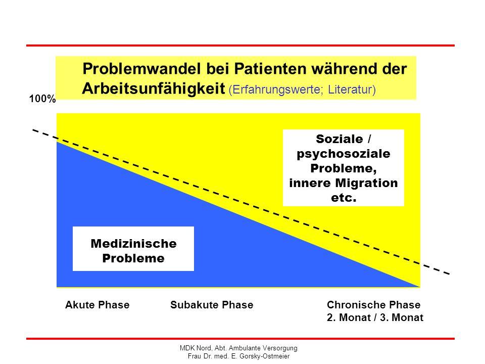 Problemwandel bei Patienten während der Arbeitsunfähigkeit (Erfahrungswerte; Literatur)