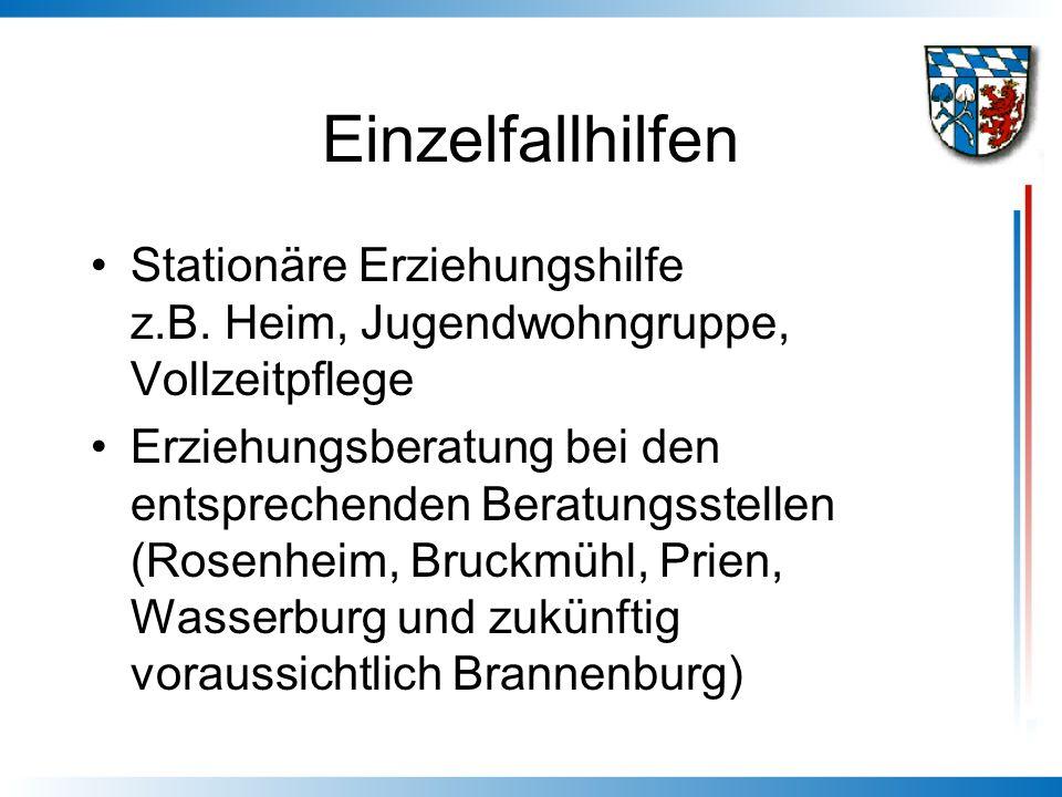 Einzelfallhilfen Stationäre Erziehungshilfe z.B. Heim, Jugendwohngruppe, Vollzeitpflege.