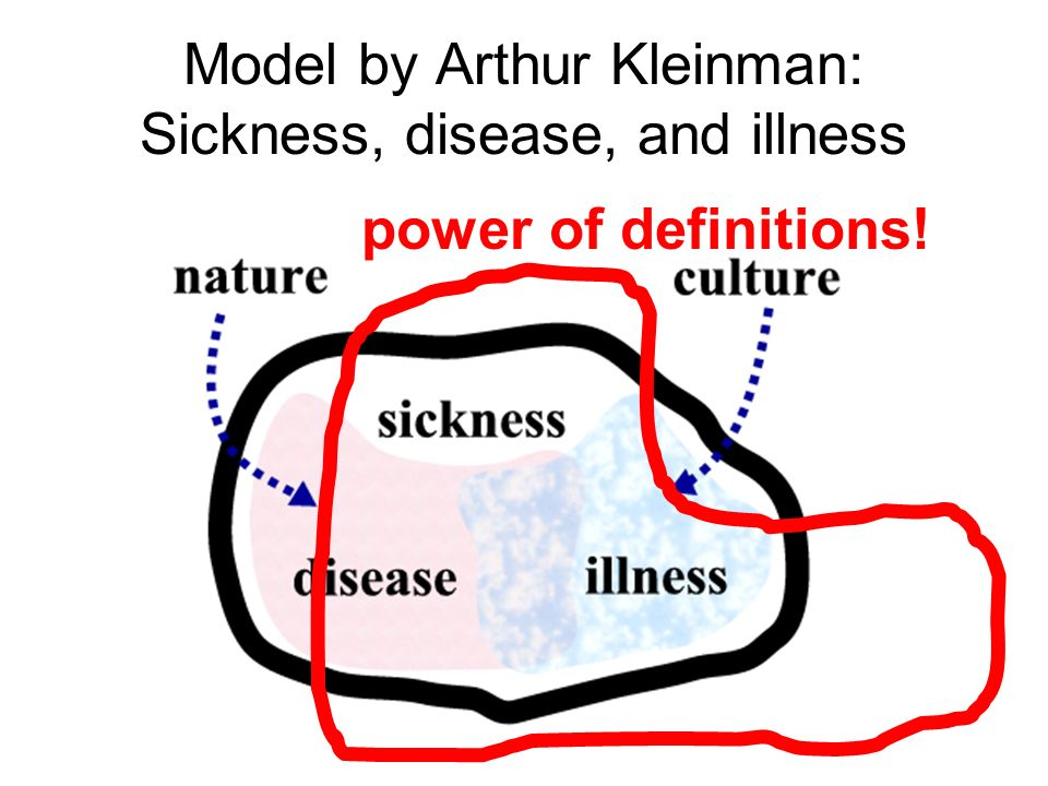 Model by Arthur Kleinman: Sickness, disease, and illness