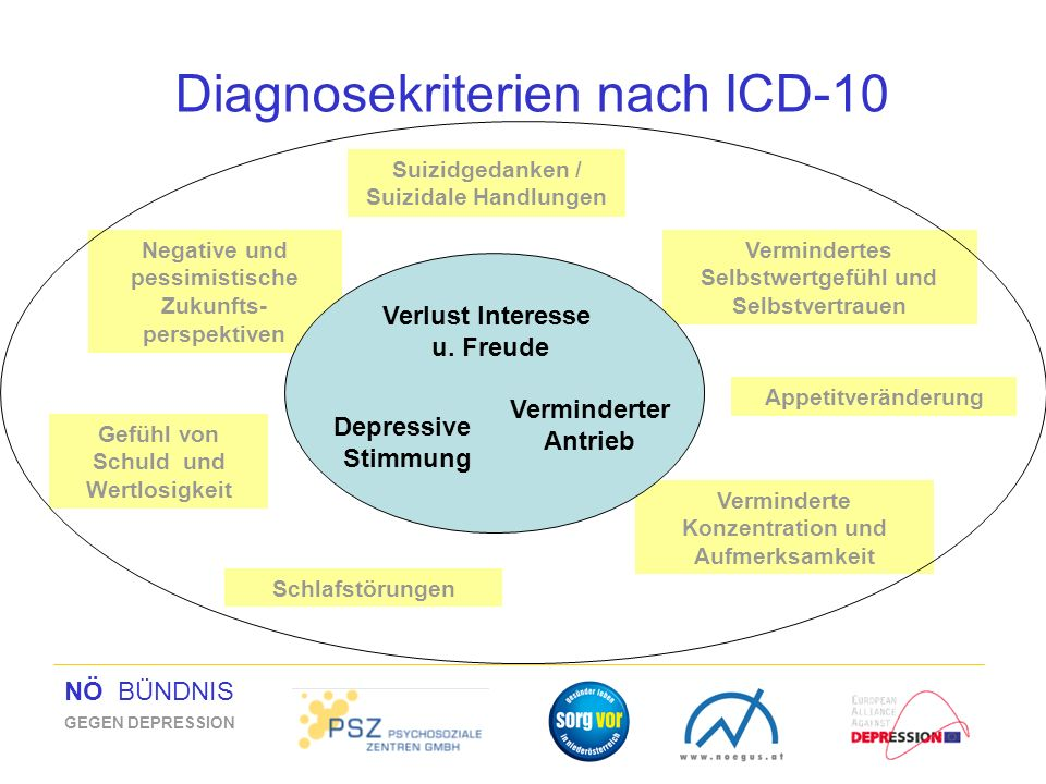 Diagnosekriterien nach ICD-10