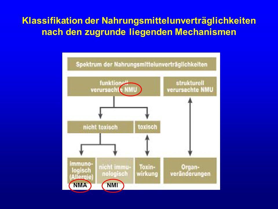Klassifikation der Nahrungsmittelunverträglichkeiten nach den zugrunde liegenden Mechanismen