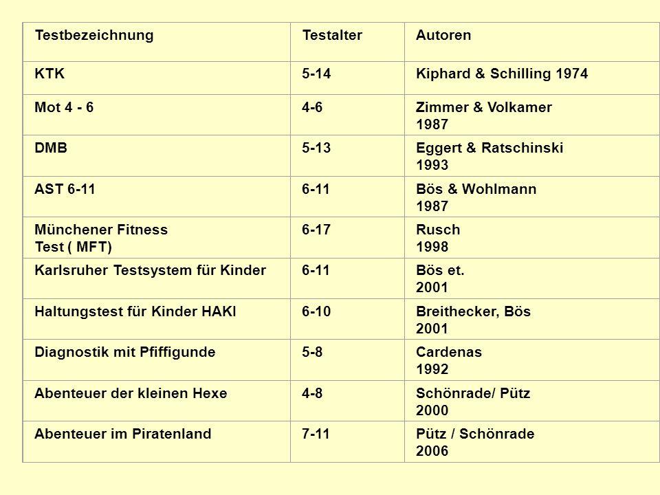 Testbezeichnung Testalter. Autoren. KTK. 5-14. Kiphard & Schilling 1974. Mot 4 - 6. 4-6. Zimmer & Volkamer.